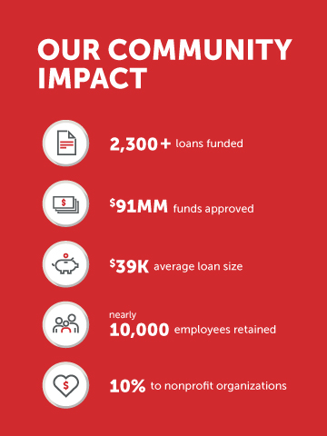 Business PPP  BECU Impact